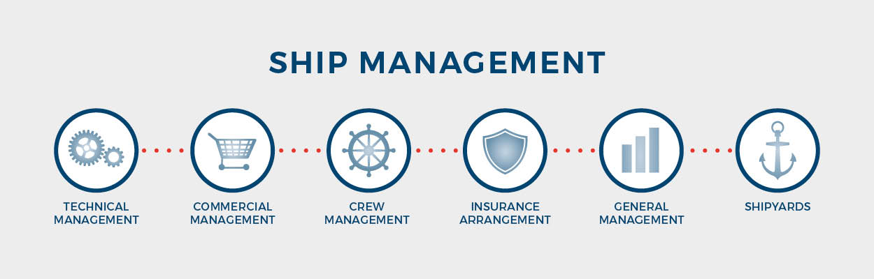 Ship-Management - Ernst Russ AG